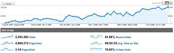 google-analytics-stats-for-one-year