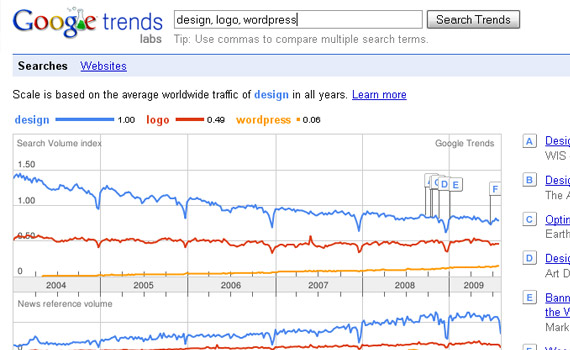 google-trends-free-helpful-keyword-research-tool