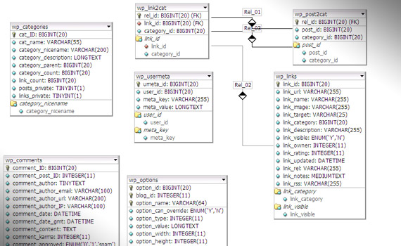 wordpress-server-model-cheat-sheet