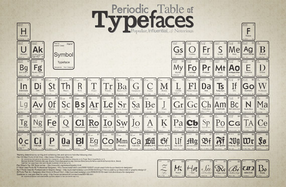 periodic-table-typefaces-high-res-typography-wallpaper