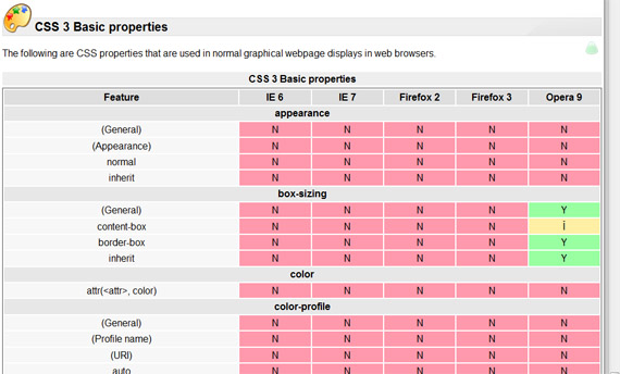 Web-browser-support-css3-tools-generators