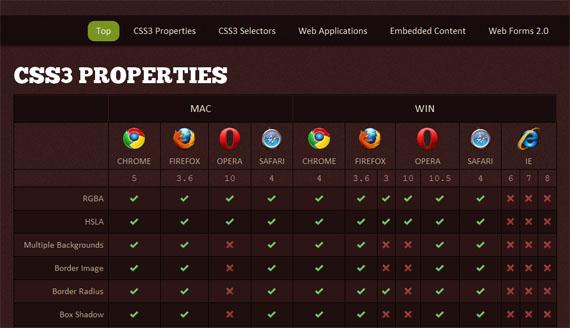 Web-designer-checklist-css3-tools-generators