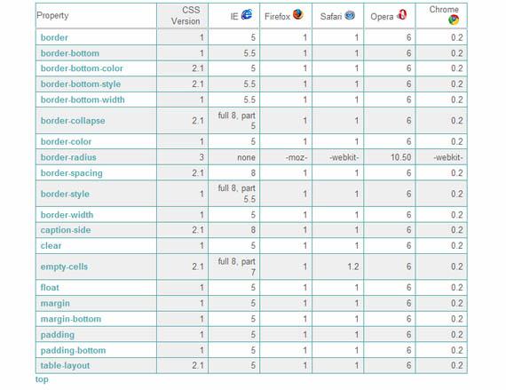 Browser-support-selectors-useful-css-tools-generators