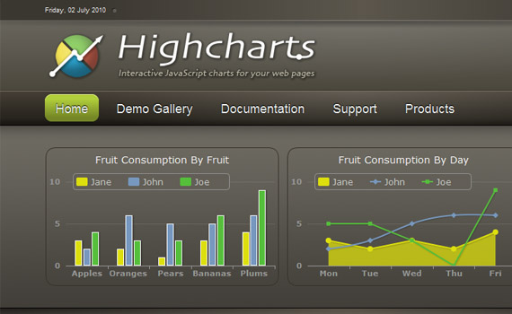 Highcharts-free-online-tools-to-create-diagrams-charts-flowcharts-graphs