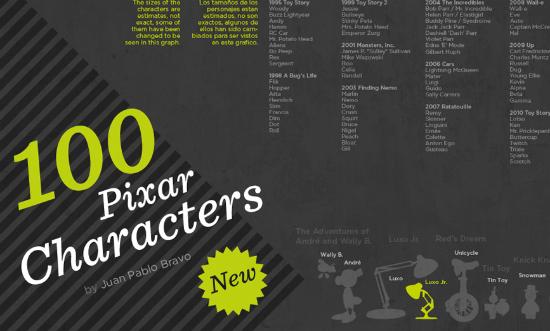 pixar characters 3d. 100 Pixar Characters