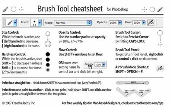 Improve Your Work Flow  Photoshop Cheat Sheets And
