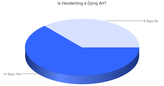 Is The Art of Handwriting Really Dying?