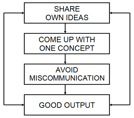 CollaborationChart