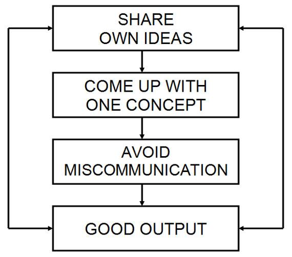 CollaborationChart