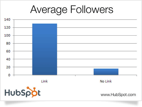 The Bigger, Longer & Uncut Twitter Marketing Guide - 1stWebDesigner