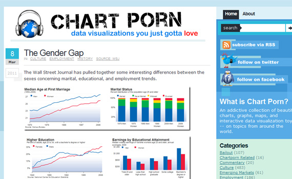 Chart-porn-design-outstanding-infographics-tips-resources