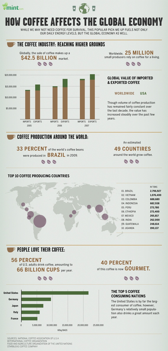 Coffee-affect-global-economy-design-outstanding-infographics-tips-resources