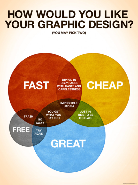 How To Learn Web Designing Easily
