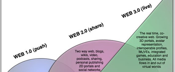 Image result for what is web 3.0