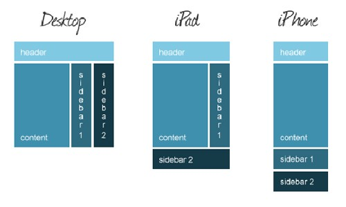 Introduction to Responsive Web Design