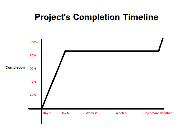 Project_completion