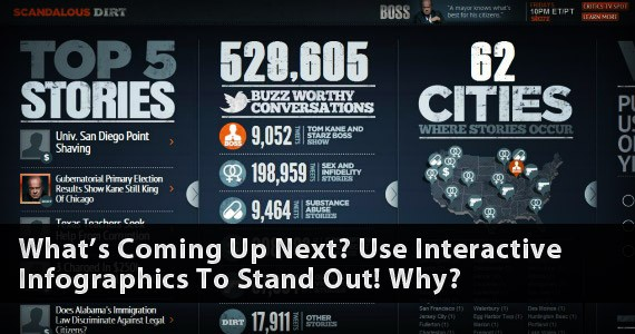What's Coming Up Next? Use Interactive Infographics To Stand Out! Why?