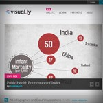 6 Simple Tips on How to Market Your Infographics