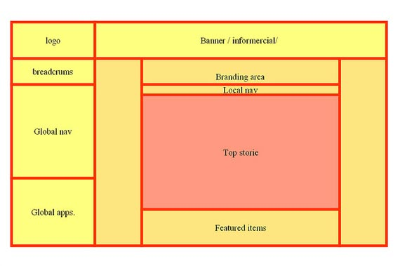 website planning amp developing your website blueprint