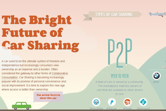 Future of car sharing