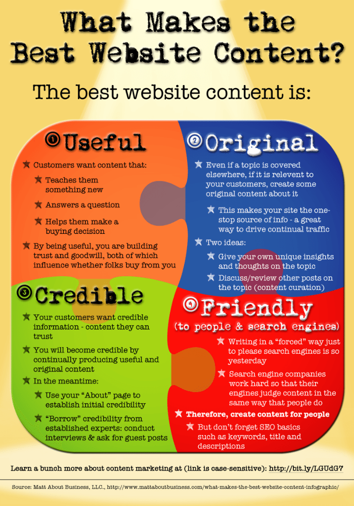 what-makes-the-best-website-content