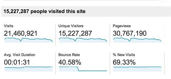 Yearly stats 1stwebdesigner