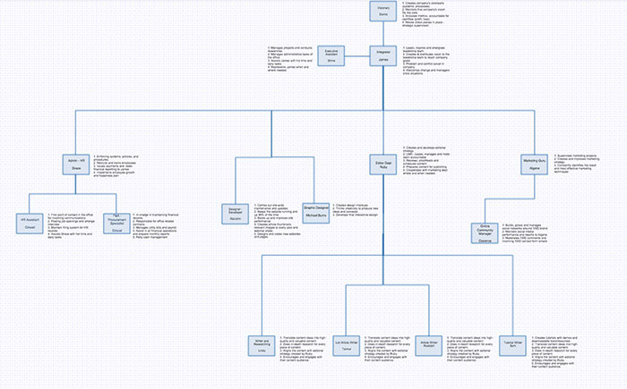 accountability-chart-1stwebdesigner