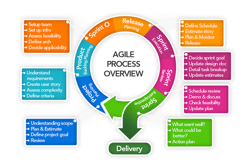 Agile methodology process overview © DWV