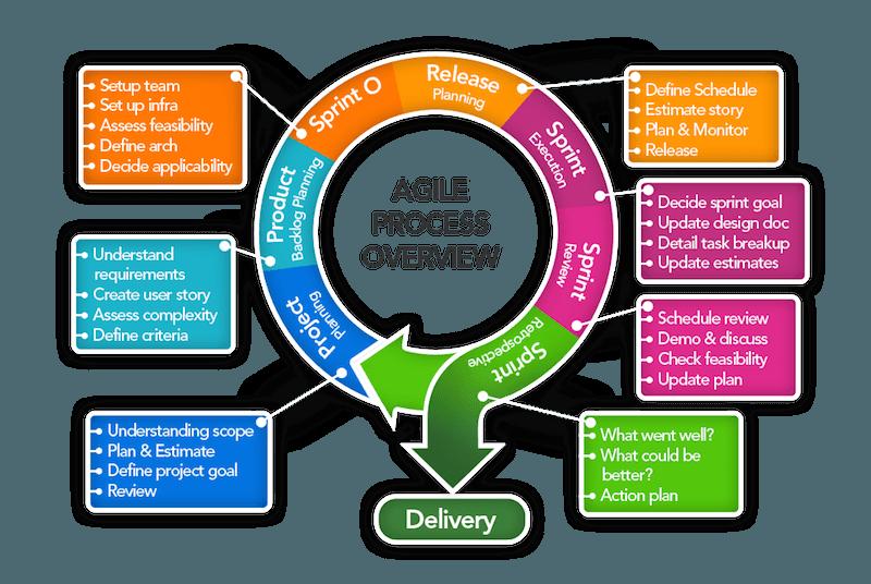 business planning methods