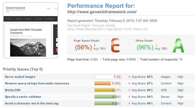 GTmetrix Genesis Framework performance report