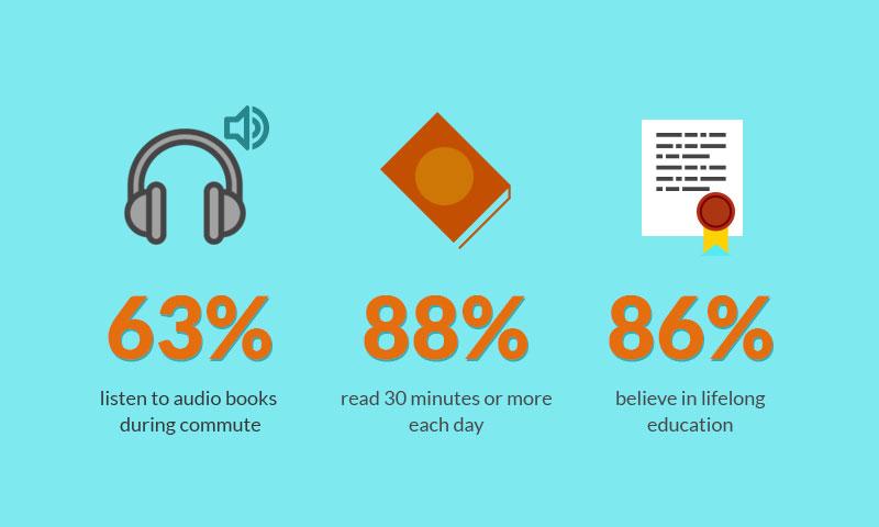 productivity stats