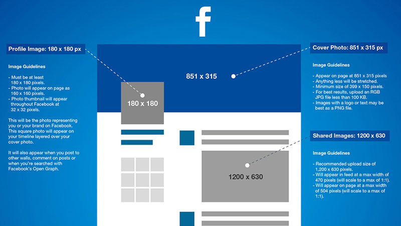 2015 Social Media Image Sizes Guide