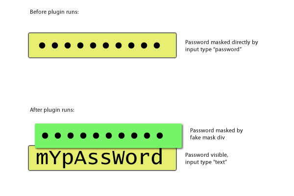 jQuery Plugin Development: Hover to Reveal Masked Password