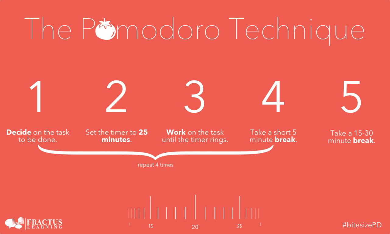 the pomodoro technique steps