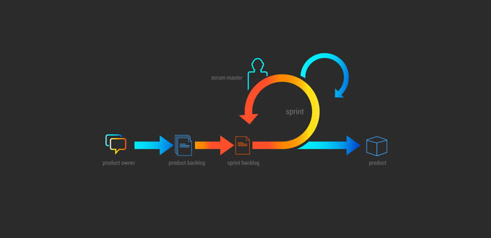 How to Create an Agile UX Workflow
