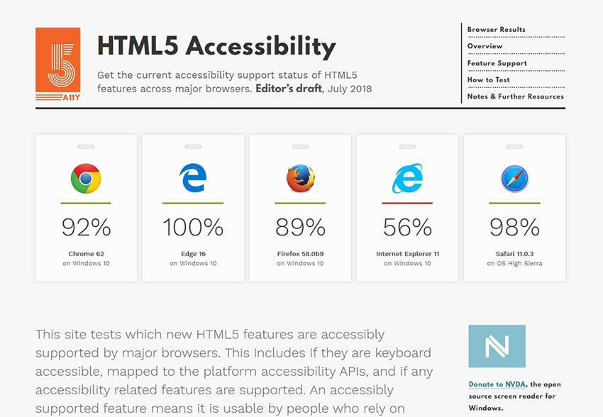 HTML5 Accessibility Tool