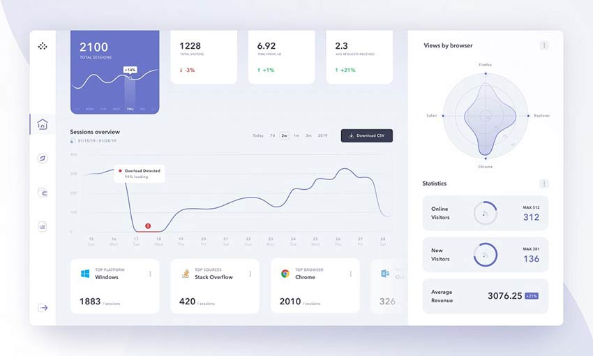 Example of Product Analytics Management System Dashboard by Kostia Varhatiuk