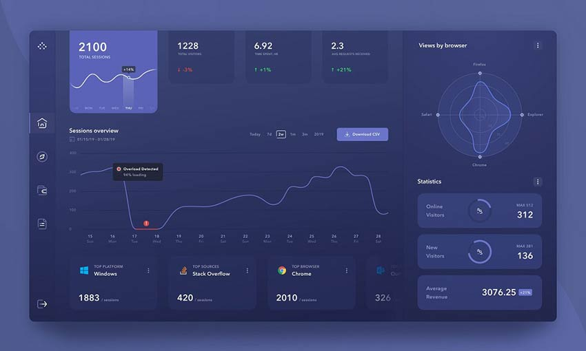 Example of Product Analytics Management System Dashboard Dark Version by Kostia Varhatiuk
