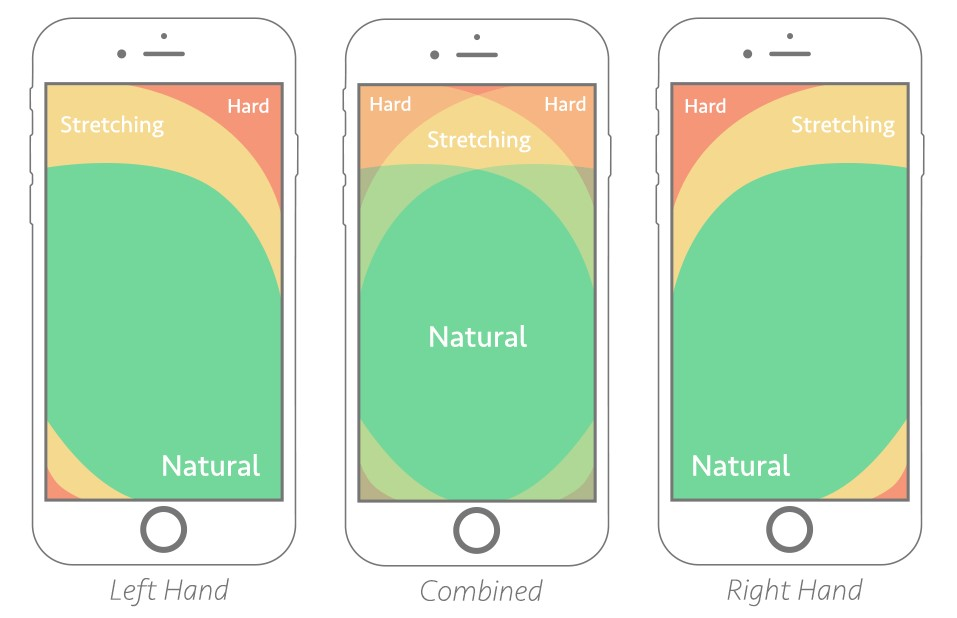 Anatomy of High Converting Mobile Web Pages - 7