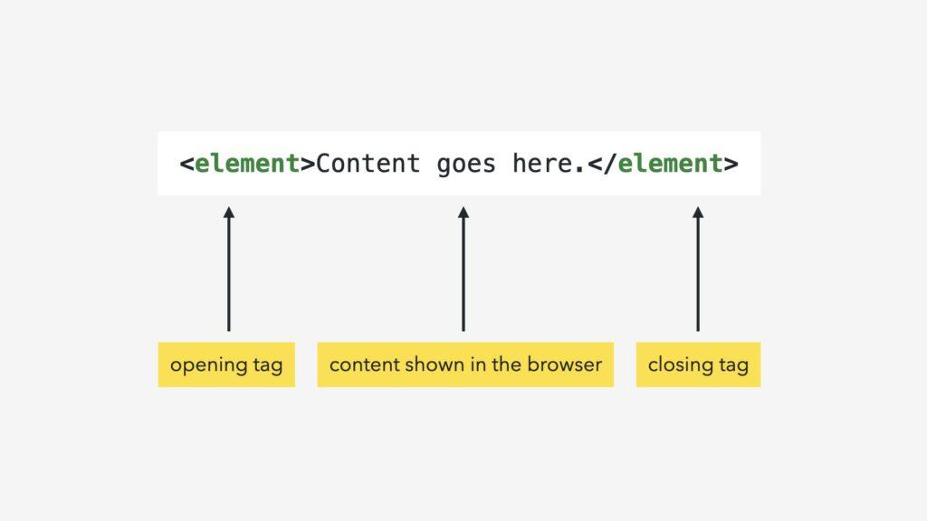 HTML and CSS basics - element